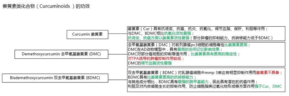明白消费之八:(更新)十种姜黄专利提取物对比分析兼成分构成与功效的讨论